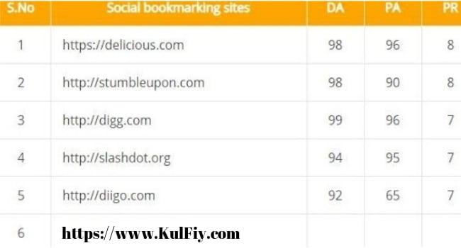 high PR Bookmarking Websites